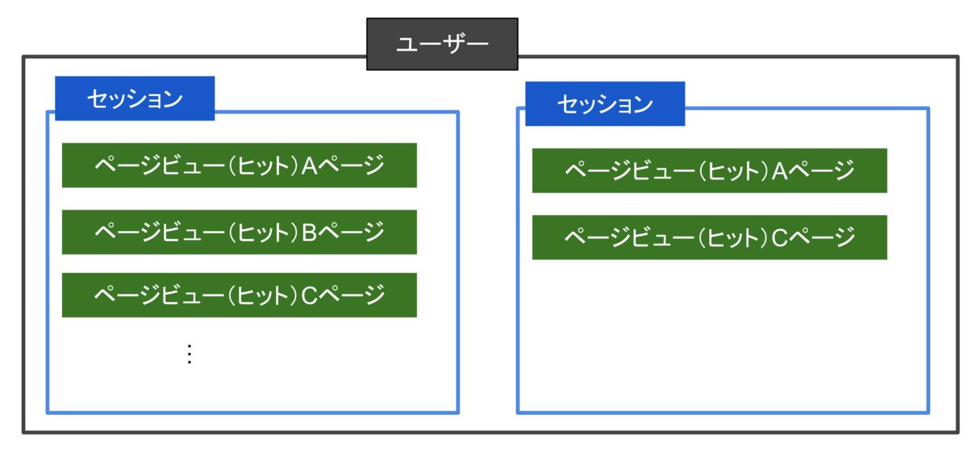 ユーザーの中にセッションがあり、セッションの中にページビュー(ヒット)があるイメージです。